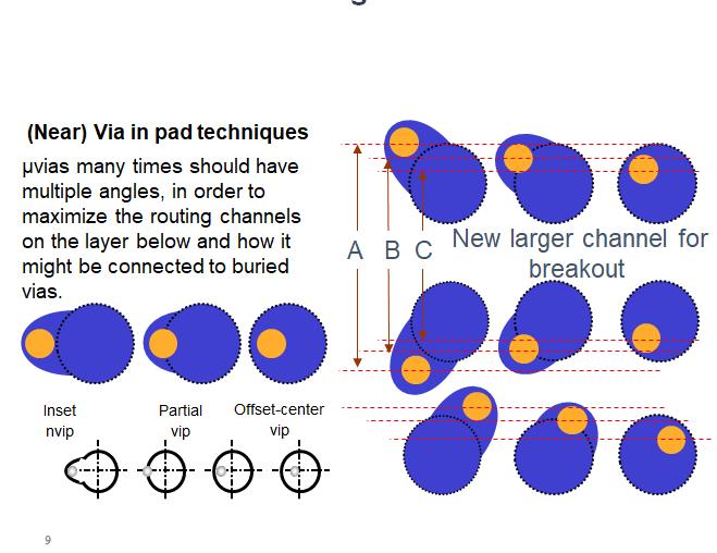 Definición de vía en pad (ViP) parcial y oscilación de ViP para crear canales para enrutamiento