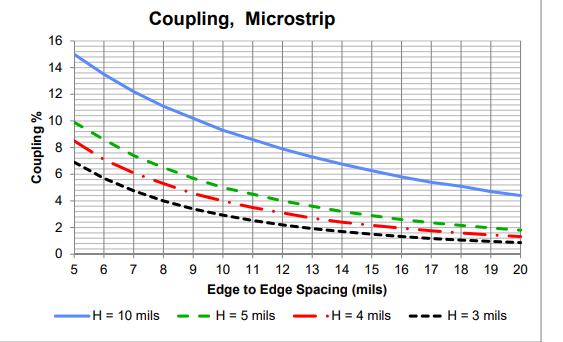 Screenshot of backward crosstalk as a function of height