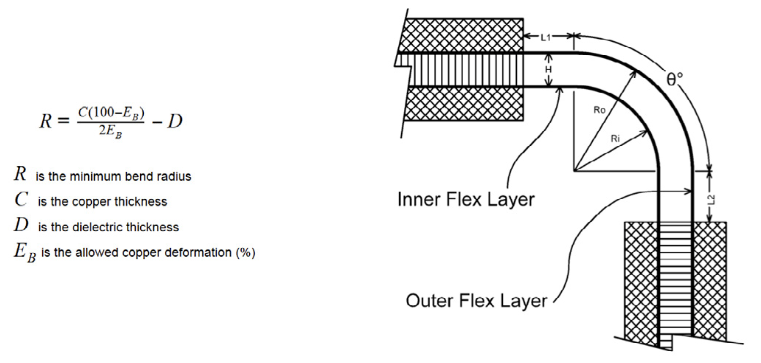 Hatched polygons in flex circuit design
