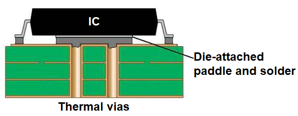 Thermal via design