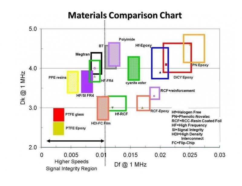 Caratteristiche elettriche di vari laminati e materiali dielettrici per costante dielettrica e fattore di dissipazione