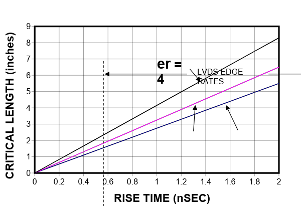 Screenshot of critical length as a function of signal rise time