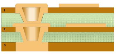 Microvías apiladas en una superficie metálica sólida para el «pad de soporte» de la microvía superior y microvía inferior con hueco creado con láser para relleno y chapado