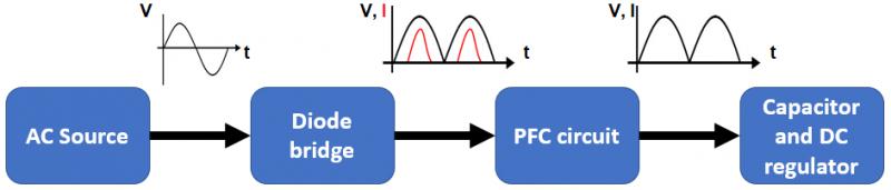 Power supply circuit design