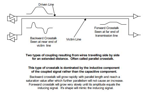 Crosstalk waveforms in high speed design