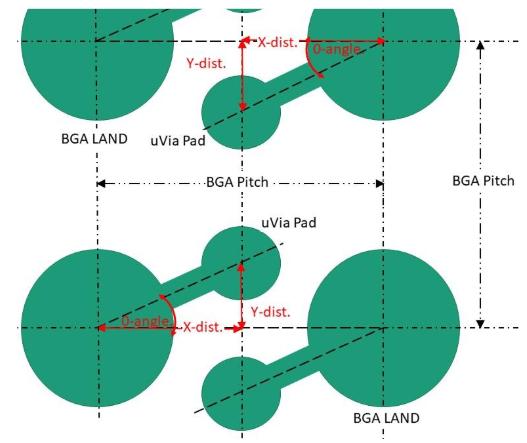 Diseño de interconectores HDI:reglas trigonométricas para calcular el espaciado y el ángulo de oscilación.