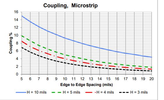 Figure 5. Couplage PCB : Diaphonie proche en fonction de la hauteur au-dessus du plan et du micro-ruban