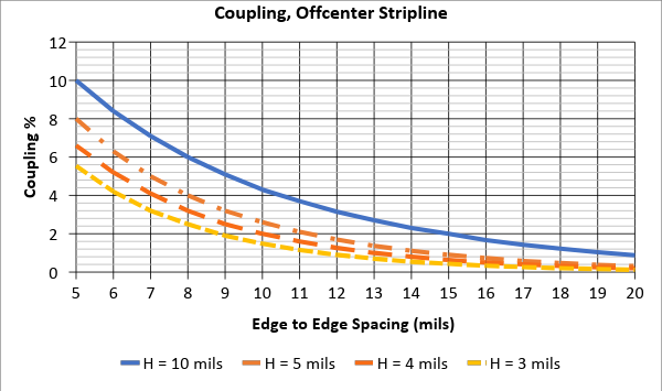 Figure 4.Couplage PCB : Diaphonie proche en fonction de la hauteur au-dessus du plan et de la ligne ruban (stripline)).