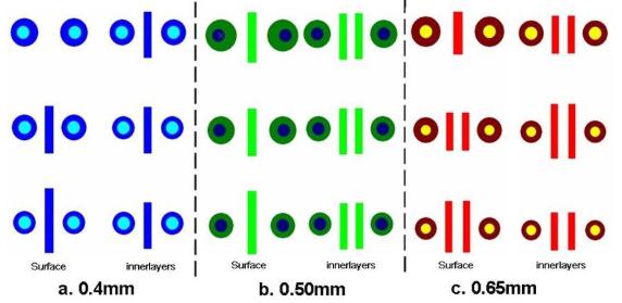 Illustrazioni delle regole di progettazione per SMT del BGA, percorsi ciechi, larghezza delle tracce e spaziatura per i passi fini da 0,65 mm, 0,5 mm e 0,4 mm,da tenere in considerazione nelle operazioni di design HDI
