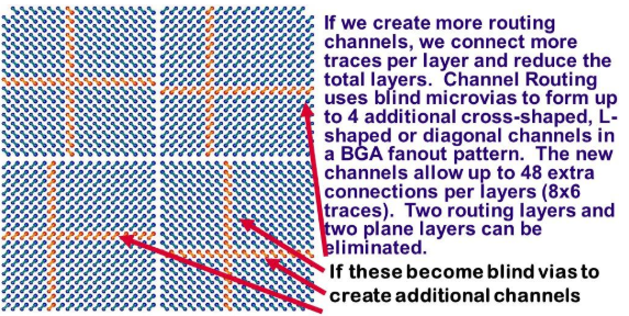 スクリーンショット: チャンネルを形成して内部信号をエスケープさせるためのBGAでのマイクロビアの配置