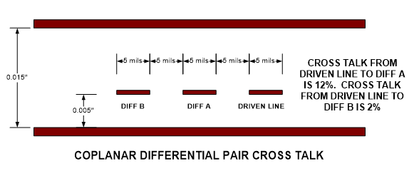 Screenshot of Differential Pair in Stipline Layer with Offending Signal routed alongside