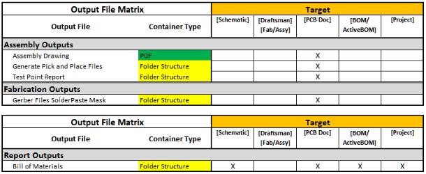 Datos de montaje en el proceso de diseño de pcb para un archivo de salida