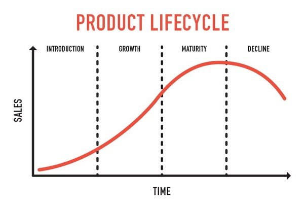 Product life cycle graph for circuit boards and electronics