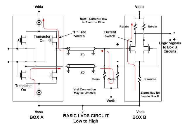 Screenshot of LVDS Differential Pair