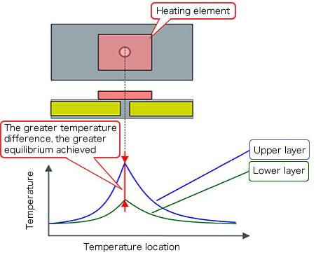 Temperature distribution near thermal vias