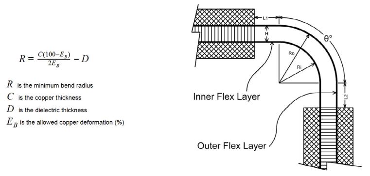 Poligoni a reticolato esagonale come strato piano in una striscia flessibile. Questi calcoli sono molto importanti nelle progettazioni dei PCB rigid flex
