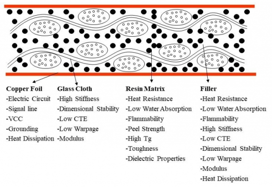 Fiberglass-impregnated resin base material laminate cross-section for PCB stackup design