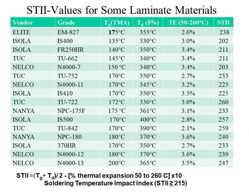 Alcuni valori STII di laminati e materali dielettrici comuni