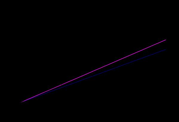 Figura 3. Longitud crítica en función del tiempo de subida de la señal