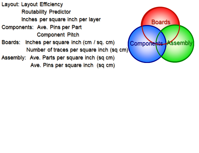 HDI-Design Basis-Regeln: ABBILDUNG 1. HDI-Designmetriken