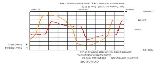 Figure 4. Horloge avec terminaison de PCB CA à 66 MHz