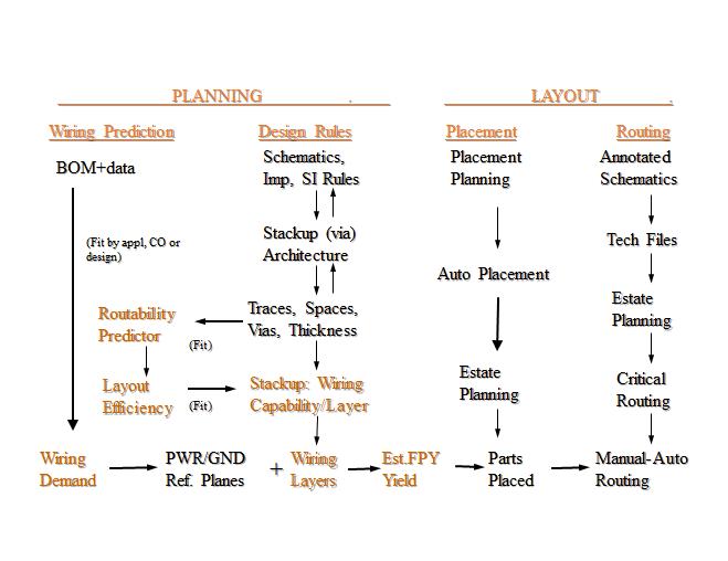FIGURA 4: Processo di pianificazione per progettazione HDI raccomandato, per aggiungere il processo complessivo di progettazione PCB