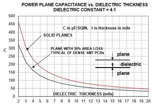 Screenshot of Capacitance per Square Inch