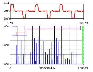 Screenshot of Fourier Transform of Current Waveform