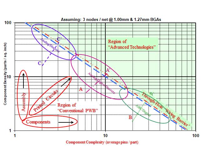 FIGURA 2: Barriera di cablaggio del foro passante (True-Hole - TH), come funzione di un tipico assemblaggio in una progettazione HDI( Barriera di cablaggio del foro passante (True-Hole - TH), come funzione di un tipico assemblaggio in una progettazione HD