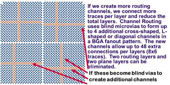 Screenshot del posizionamento dei micropercorsi all'interno di un BGA per formare i canali di fuga dei segnali interni