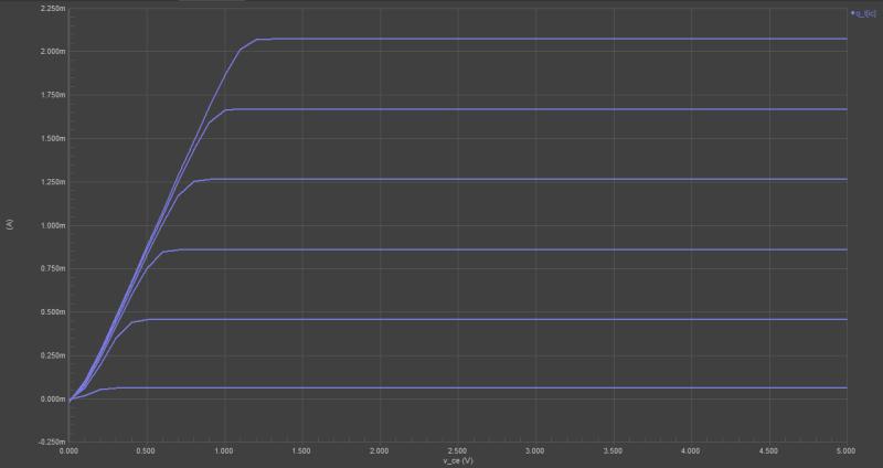 Schematic editor simulation results in power supply design with Altium Designer