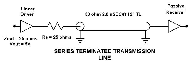 Figure 7. Circuit CMOS 5V à terminaison de PCB sérielle typique