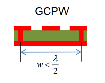 Coplanar waveguide with ground geometry