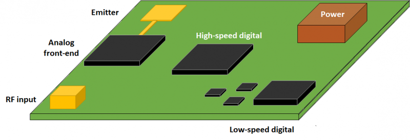 Mixed-signal PCB layout partitioning