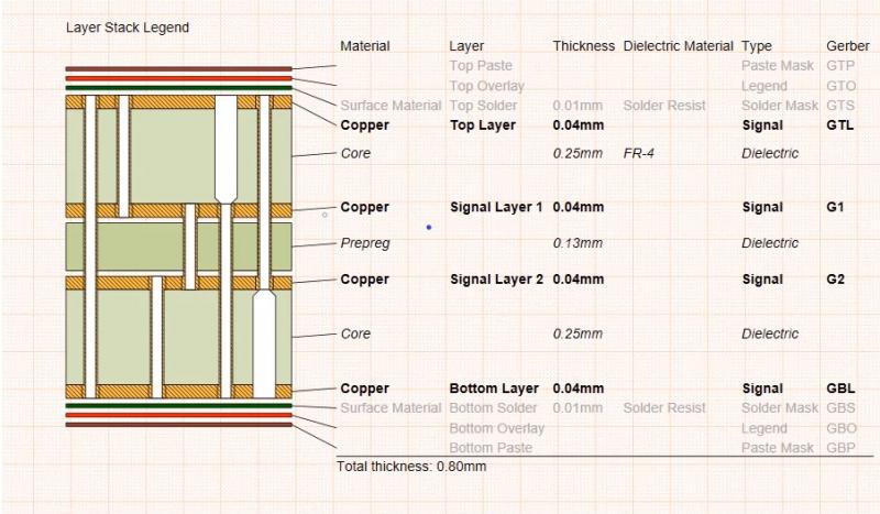 Logiciel de conception de PCB et de prototypes