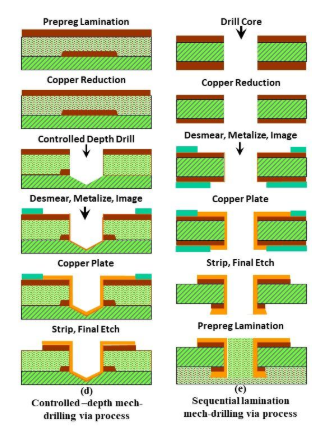 Micro-via hole drilling and metalization