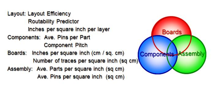 Métricas en el diseño de interconexión de alta densidad HDI
