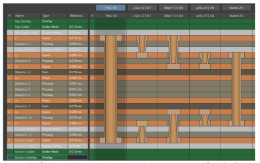Schermata di progettazione HDI avanzata con definizione dei percorsi HDI nel quale a vari percorsi HDI sono assegnati dei livelli. La schermata delle proprietà definisce i vari diametri
