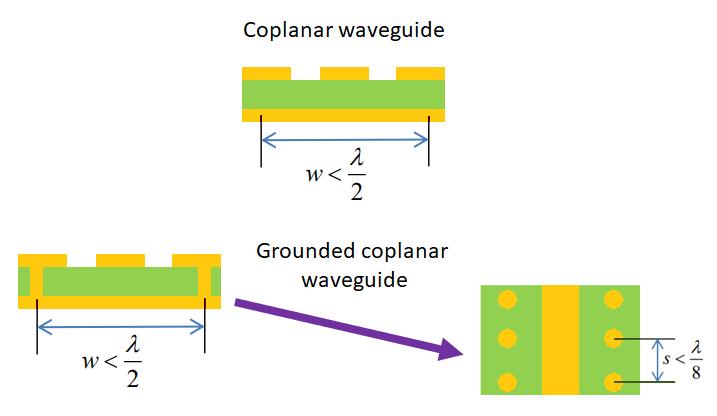 alternatifconception d'un guide d'ondes coplanaire