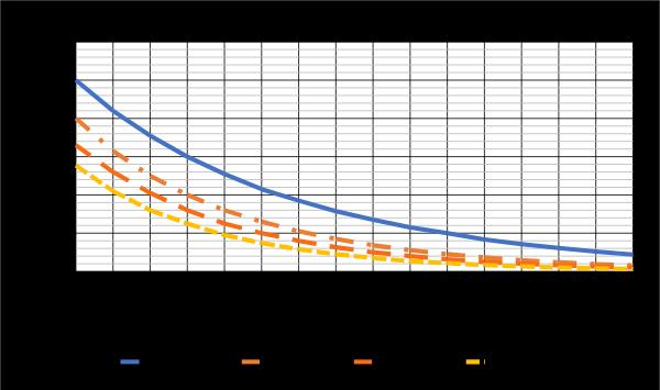 Figura 4. Diafonía inversa en función de la altura sobre el plano y el stripline de separación