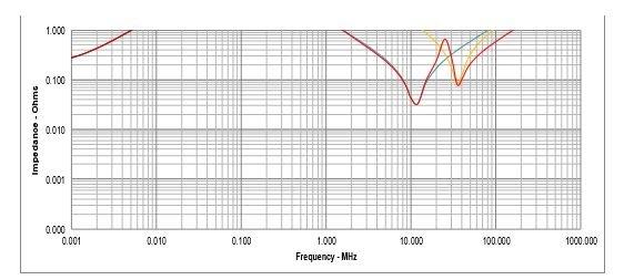 Screenshot of PDS graph