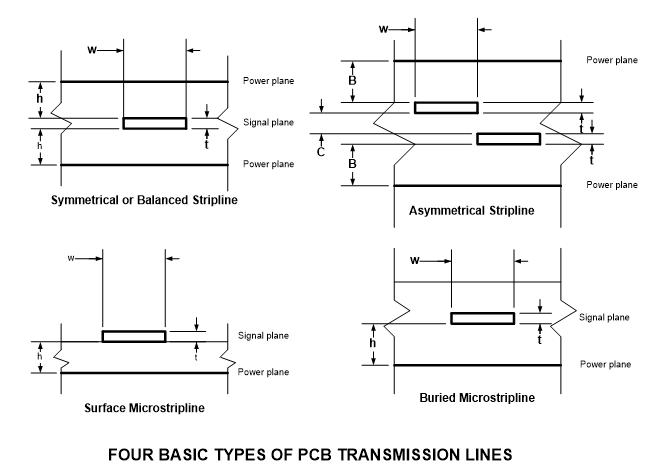 Figure 1. Types de lignes de transmission de PCB