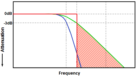 Low pass filter circuit Bode plot