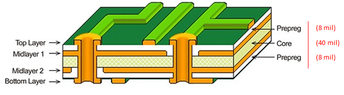 4-layer stackup