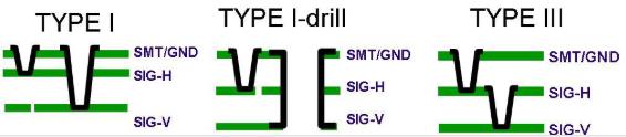 Screenshot di tre possibili stackup che permettono il routing X-Y utilizzando micropercorsi anziché percorsi perforati più grandi come connessioni incrociate).