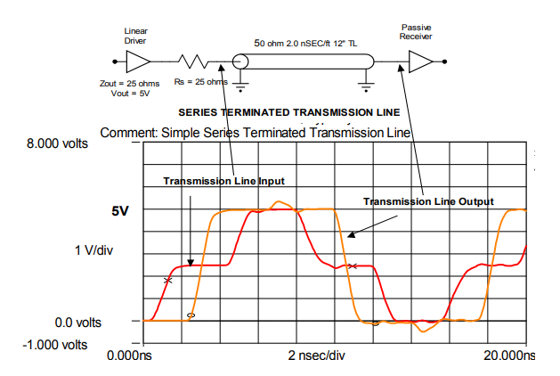 Series-Terminated 5V CMOS Driven Transmission Line