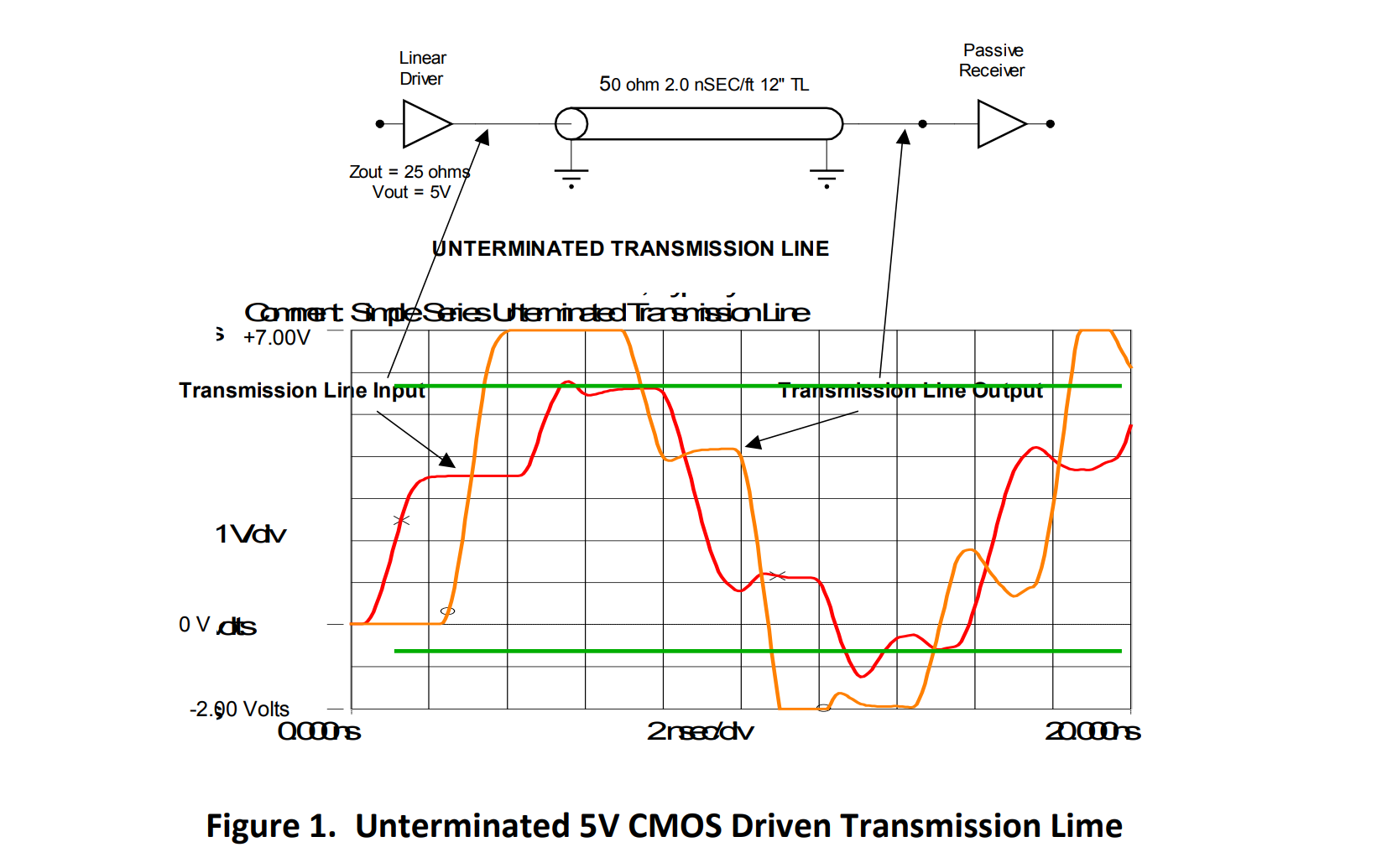 Unterminated 5V CMOS Driven Transmission Line