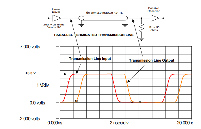 5V CMOS Circuit with Parallel Termination with Rising and Falling Edges
