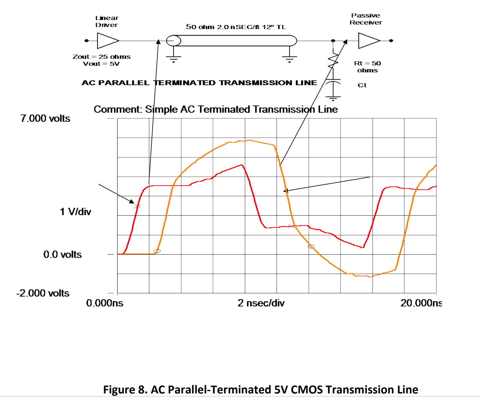 AC Parallel-Terminated 5V CMOS Transmission Line