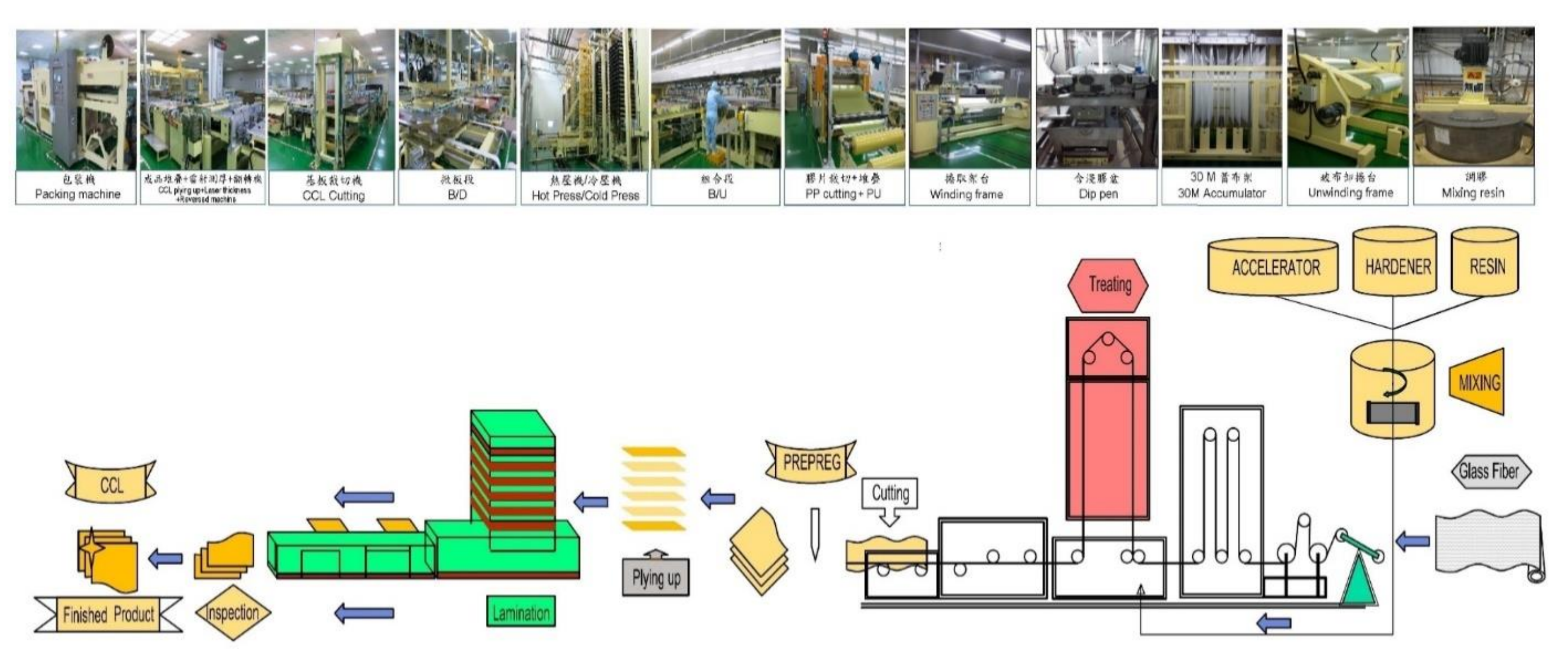 flow in a laminate manufacturing process